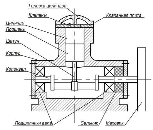 Поршневой компрессор в разрезе